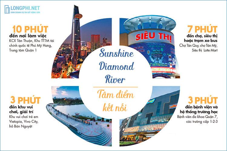 Tổng quan về dự án Sunshine Diamond River