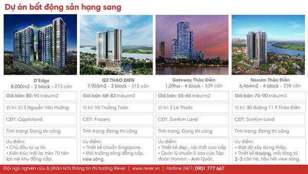 Những lý do nên đầu tư vào các căn hộ cao cấp Quận 2