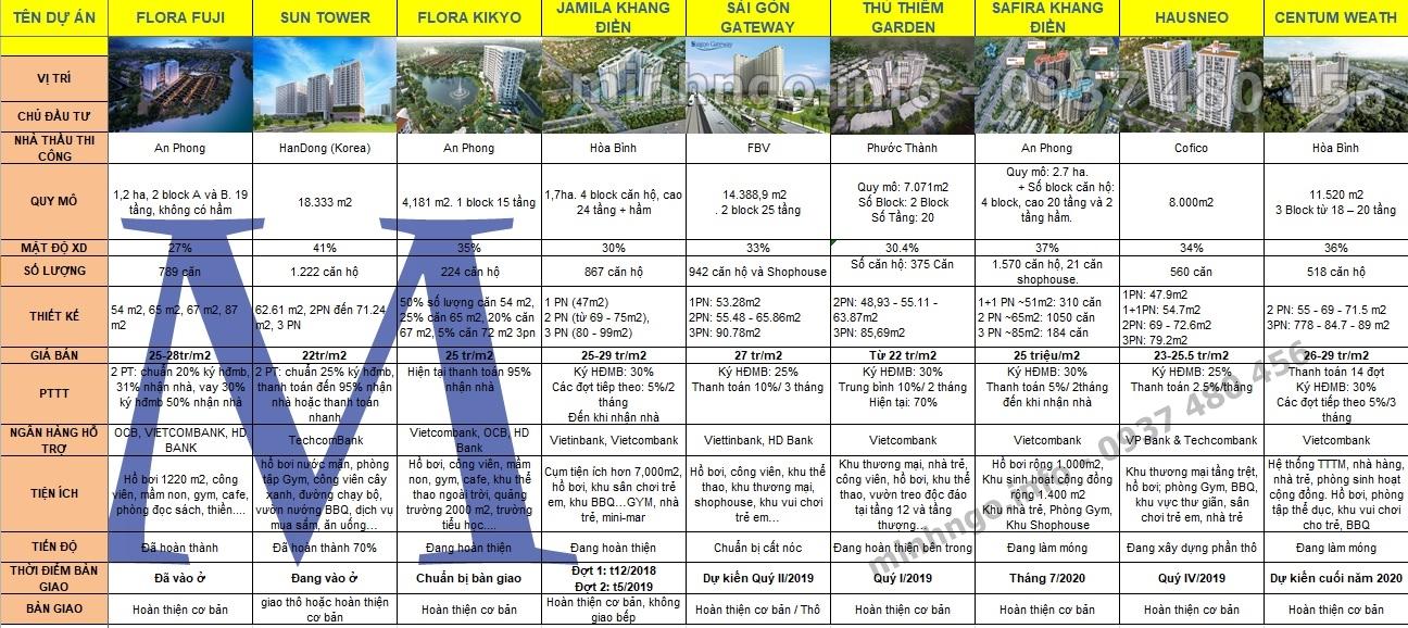 Tiềm năng phát triển căn hộ Quận 9