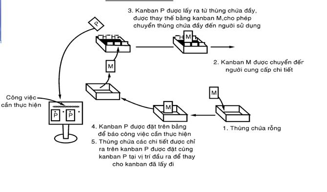 Kanban Là Gì? Phân Loại Kanban #2020