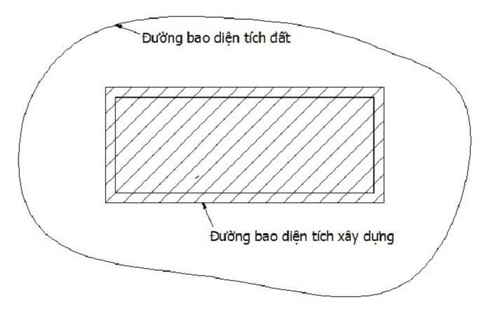 Diện tích xây dựng là gì? diện tích sử dụng là gì ?